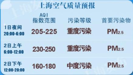 2014年首个工作日 上海将迎重度污染