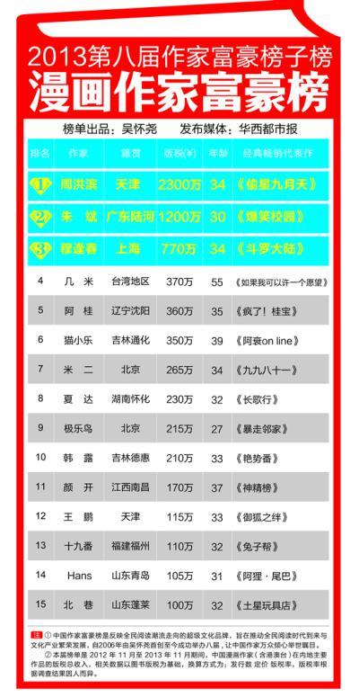 xtone翔通动漫 创新动漫美好人生 2013中国漫画作家富豪...