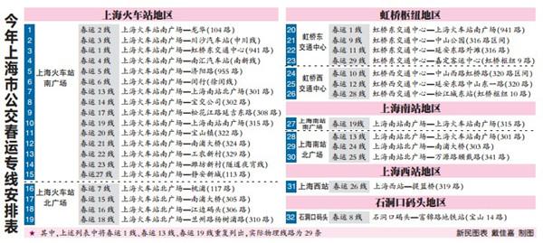"""上海今年开设29条公交""""春运专线"""""""