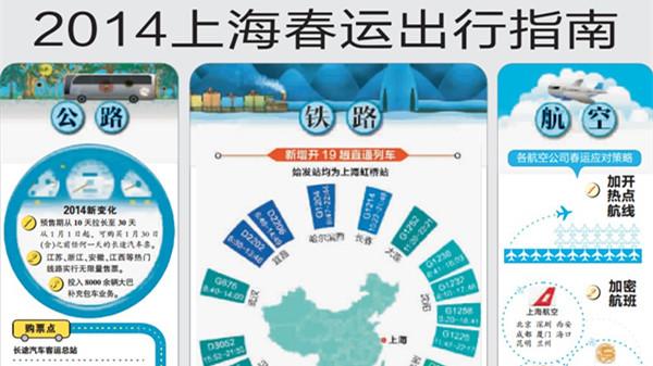 一张图看明白2014上海春运如何出行