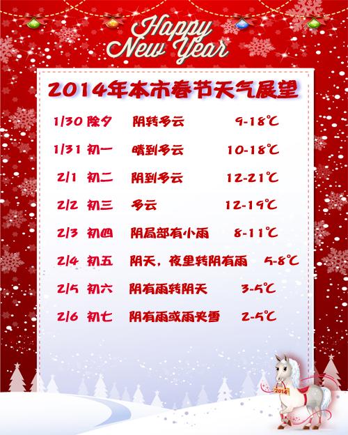 沪春节7天过四季 3日后有雨雪最低2℃