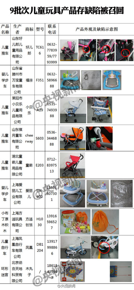 """""""凤凰""""等9批次儿童产品存缺陷被召回"""