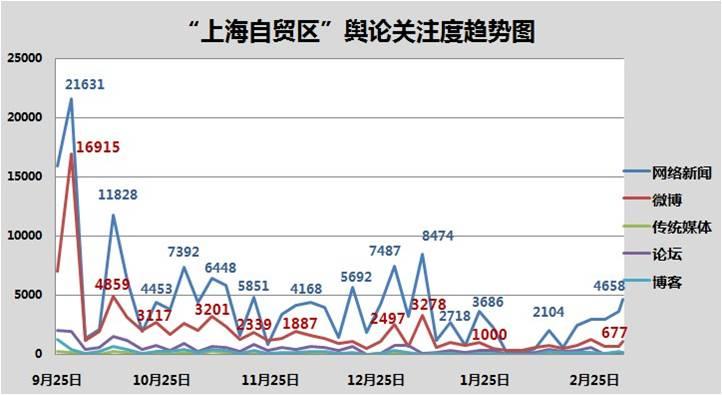 中国(上海)自贸试验区挂牌半年舆情分析报告