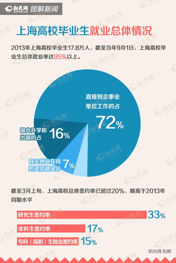 2014沪高校毕业生17.8万 财经文史就业难