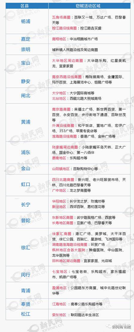 【新视焦】逛这些地方捂紧包!上海警方首发小偷出没地图