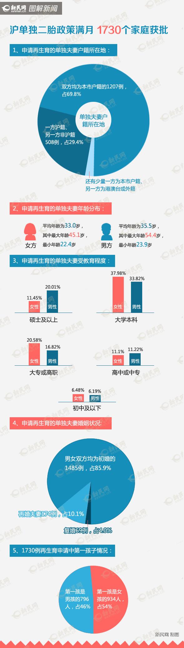 沪单独两孩首月批准1730例 女方平均33岁