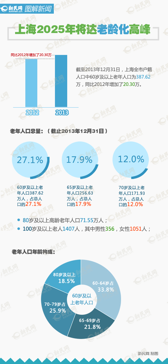 沪人口预期寿命82.47岁 2025年将达老龄化高峰