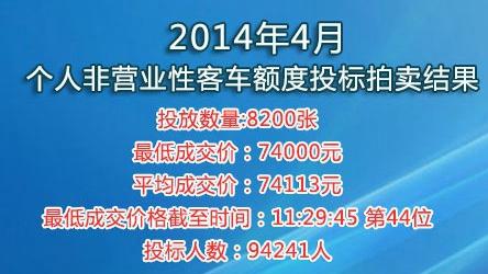 4月沪牌平均74113元 比上月多241元