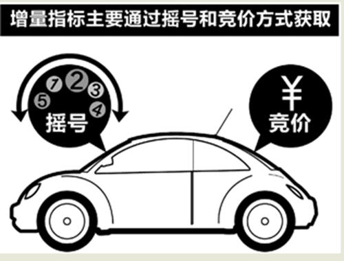 杭州市车牌摇号申请_