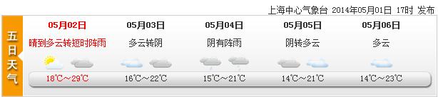 申城气温今冲29℃ 傍晚起有短时阵雨