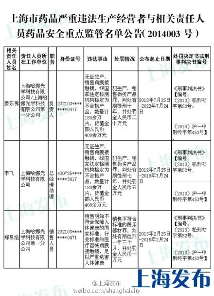 """沪药品""""黑名单"""":无证产销伪劣隐形眼镜获刑十年"""