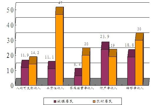 国人均收入水平_昆明人均收入水平