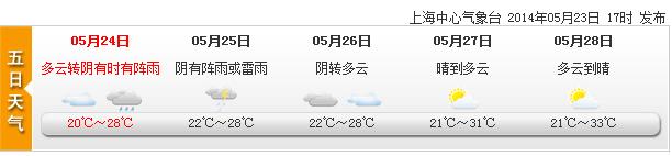 只要今明不降温 申城确认21日起入夏