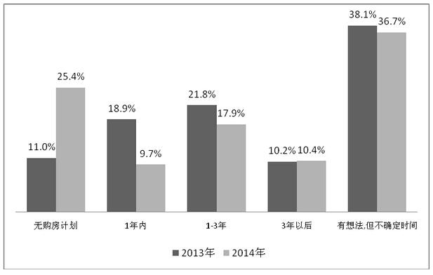 沪3成市民计划3年内购房 6成预算200万以内