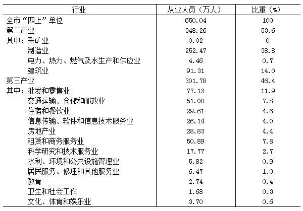 上海:外省户籍从业人员数量超本地户籍