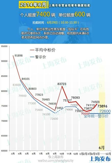 6月上海13万人