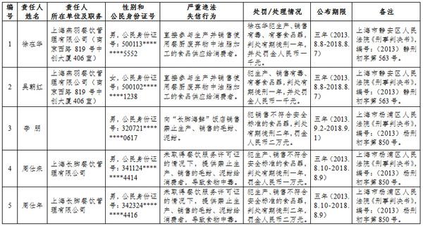 沪食品黑名单: