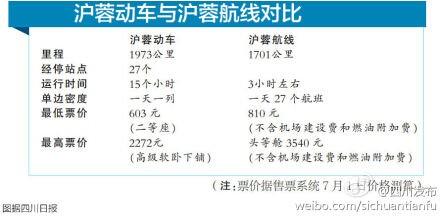 朝发夕至 上海市民今起可乘动车去成都