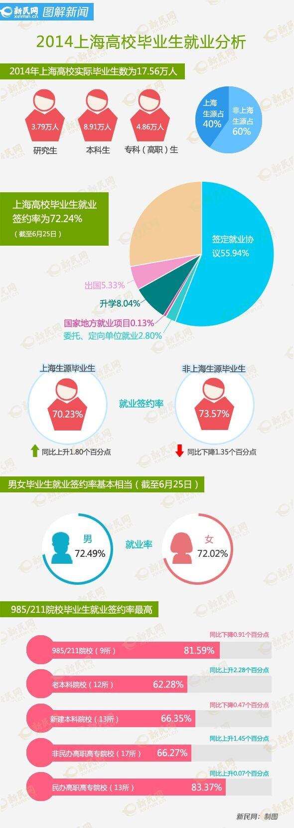 72%上海高校毕业生已就业签约 自主创业增七成