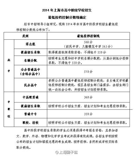 2014上海中考分数线公布 公办普通高中510分