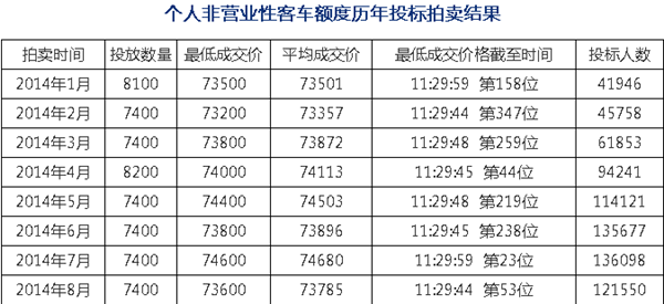 8月沪牌竞拍人数均价双回落 最低73600元