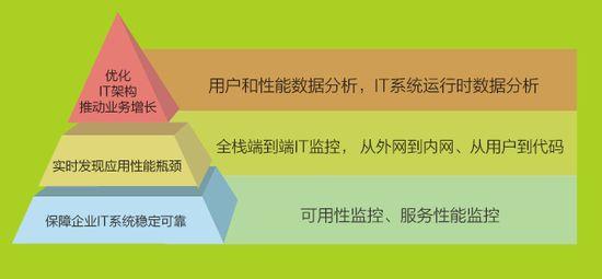 云智慧金字塔型的三层解决方案来为用户提供更好的