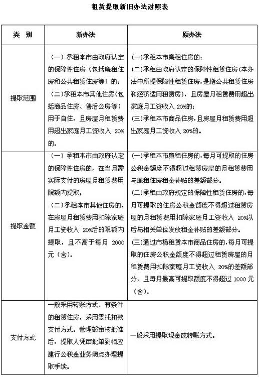 沪公积金提取政策放宽 租商品房最高可提2000元/月