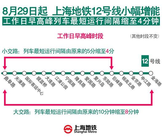 周五起上海地铁12号线小幅增能 最短间隔缩至4分