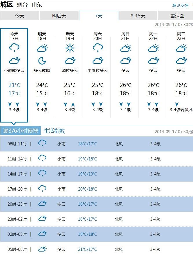 烟台市气象台今天05时发布的天气预报-烟台2014年9月17日天气 小雨