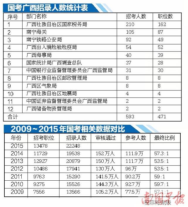 国考开始报名广西招录593人创新高 行测试题有