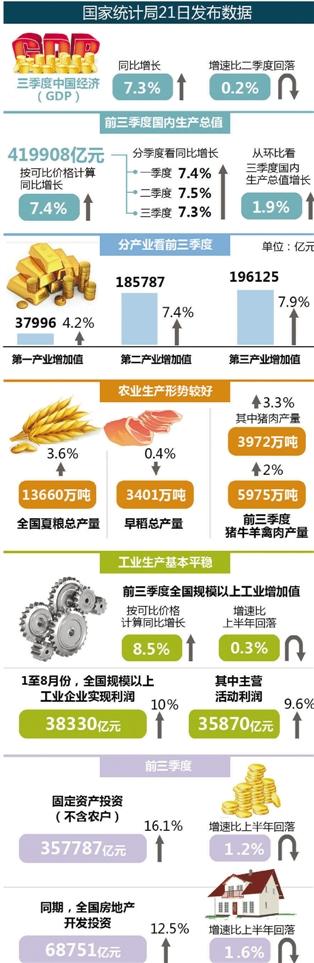gdp增速_中国空难_中国第三季度gdp增速
