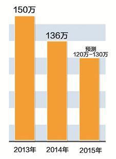 年国考报名人数变化 绘图/刘阳-原标题 今年国考竞争激烈程度下降