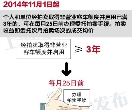 上海二手车牌拍卖细则出炉 3年内不得再参拍