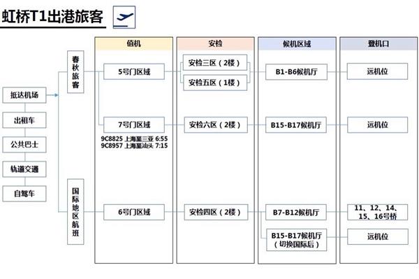春秋航空配合T1改造调整运营 新乘机流程发布