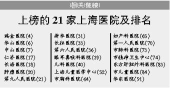 复旦版2013中国最佳医院排行榜发布