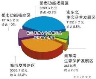 2018年前三季度重庆市经济总量_重庆市地图