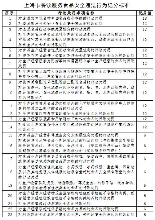 沪餐饮业明年起推记分制 超12分从重罚