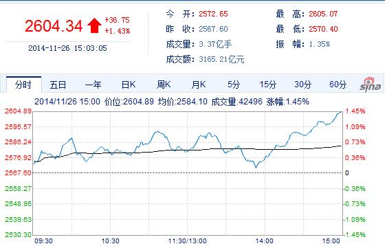 沪指五连阳站上2600点  创39个月新高