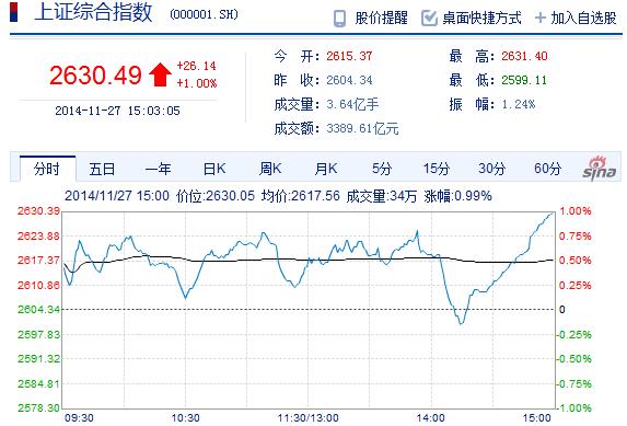 沪指涨1%六连阳 成交量刷新历史纪录