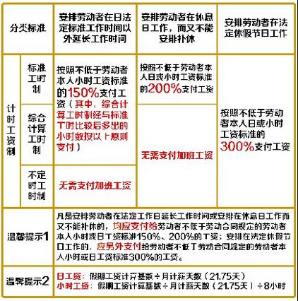 沪人社局详解加班费:法定假日必3倍工资