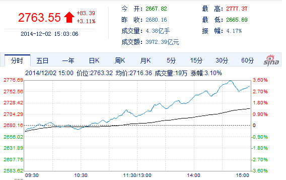 盛海:股市急速上涨或致行情难以走远
