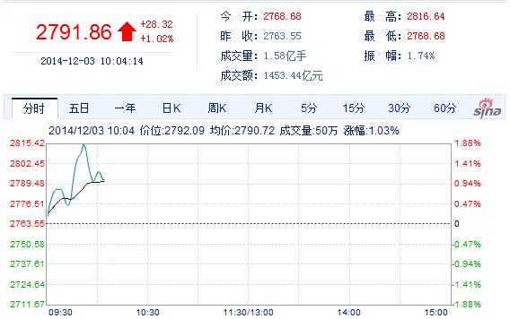 沪市早盘一度突破2800点  券商股仍强势