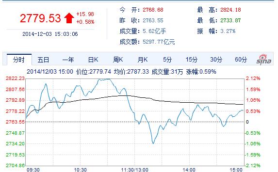 沪指巨震收涨0.58% 两市9149亿创天量