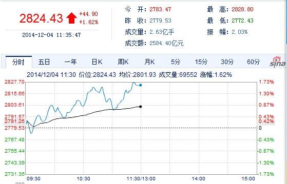 金融股发力 沪指早盘再创逾40月新高