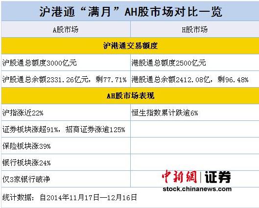 """沪港通满月:沪指涨近22% """"南冷北热""""愈发明显"""