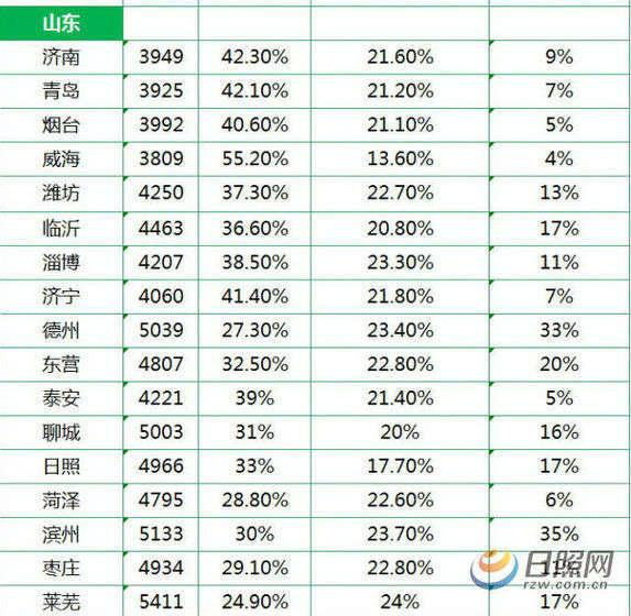 中国地图全图各省各市_各省平均收入