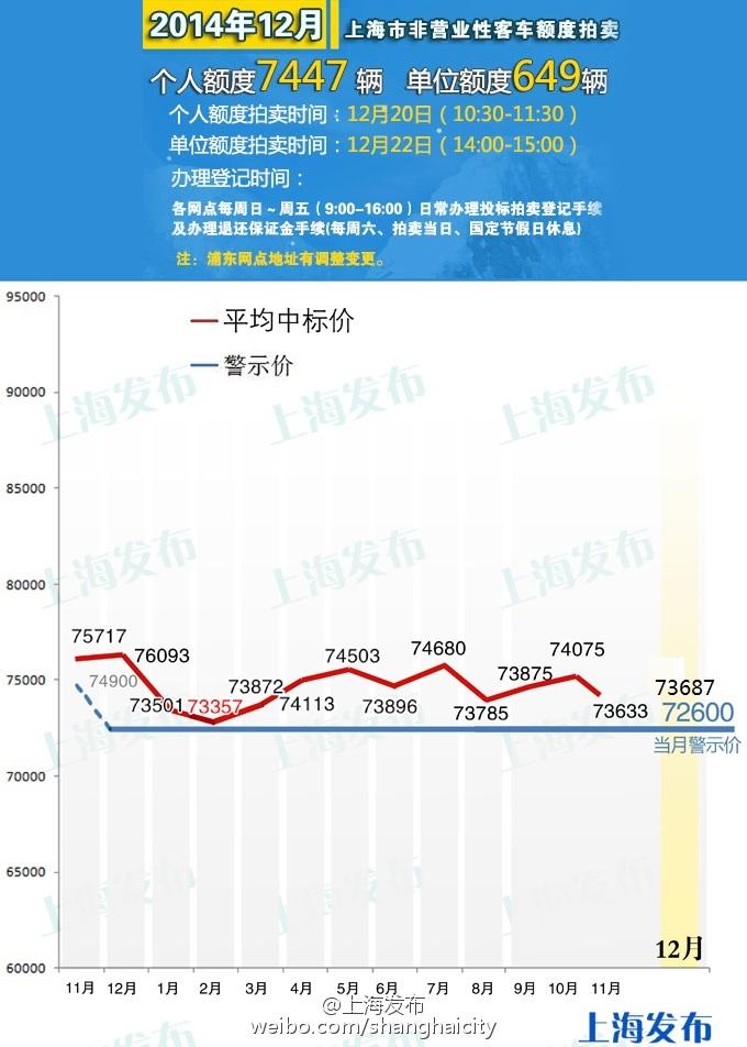 47张二手牌首参拍 12月沪牌均价涨54元