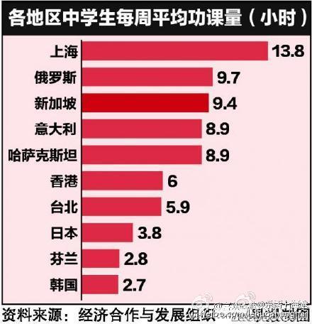 真苦逼!上海中学生功课量全球第一