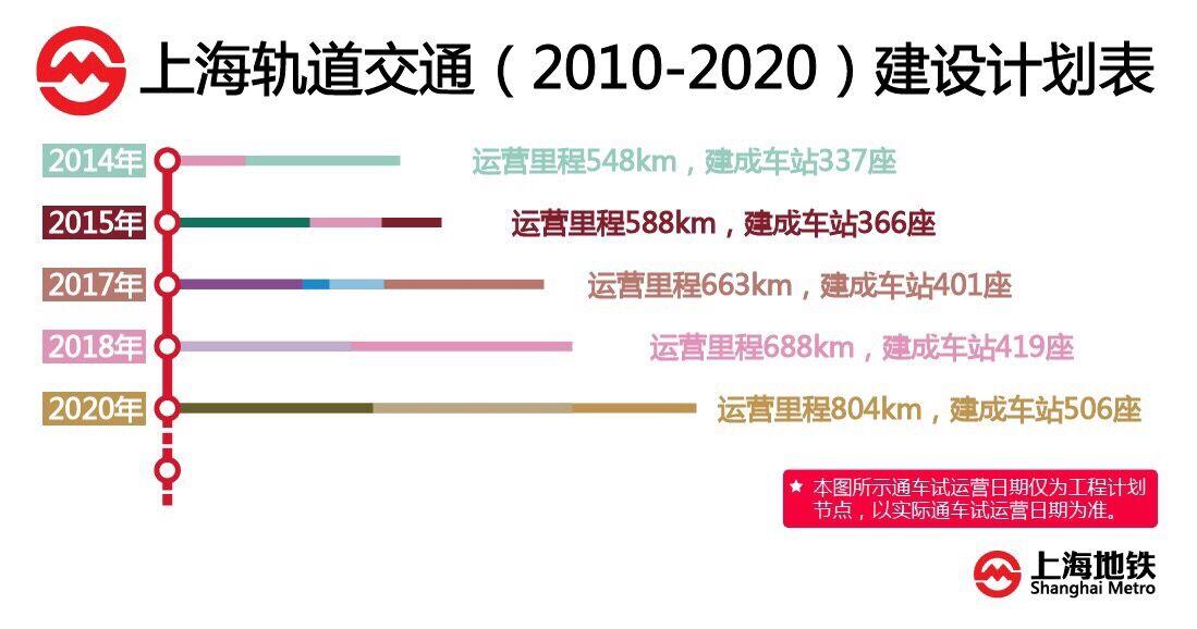 上海9条地铁新线明年开工设144站  快看看经过你家吗?