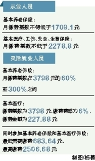 海口调社保缴费基数养老险基数不低于1709元
